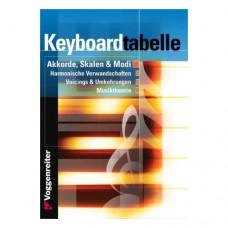Bessler/Opgenoorth - Keyboardtabelle